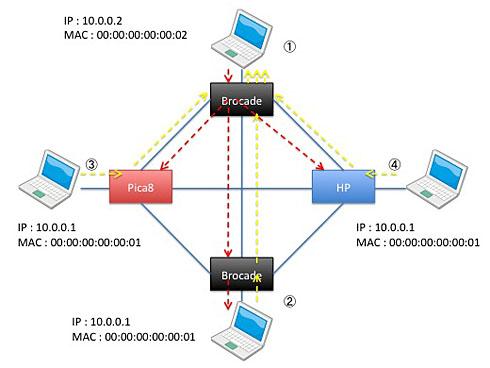 図2 OpenFlowを活用したマルチフロー