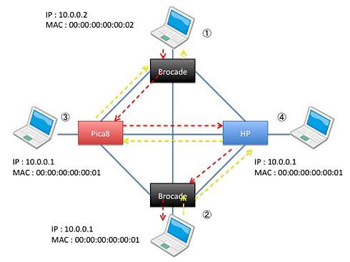 図4 OpenFlowを利用して迂回経路を実現