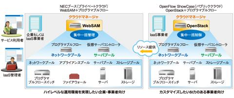 図5 パブリッククラウドとプライベートクラウドの管理と連動をデモした