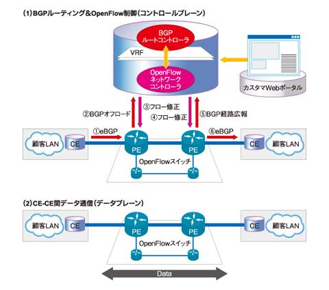 図6 サービスの提供イメージ