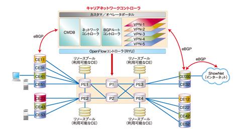 図7 実際のネットワーク構成イメージ