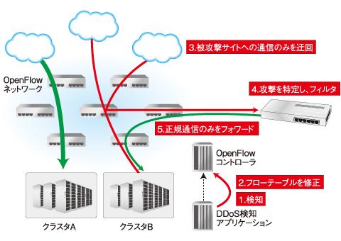 図8 セキュリティ製品と連携してDDoS攻撃を防ぐソリューション