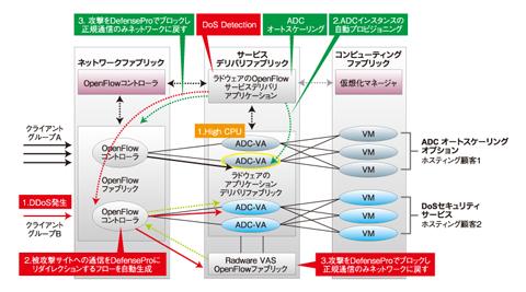 図9 仮想ロードバランサと連携して適切な負荷分散を実現する