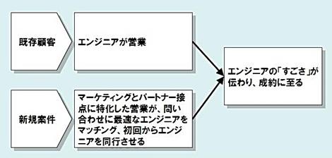 図1 フルスクラッチ開発の営業