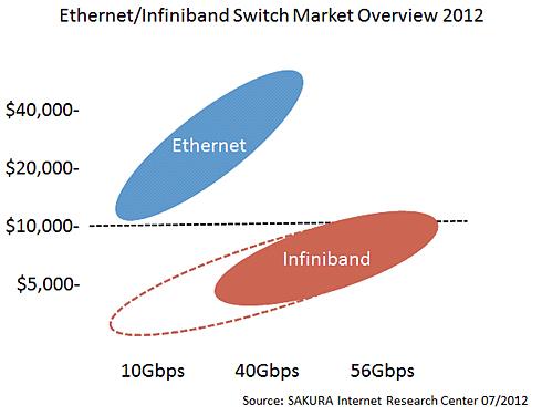 図2 InfiniBandとイーサネットの価格性能比較