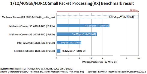 図6 小さいパケット処理性能で見える性能差