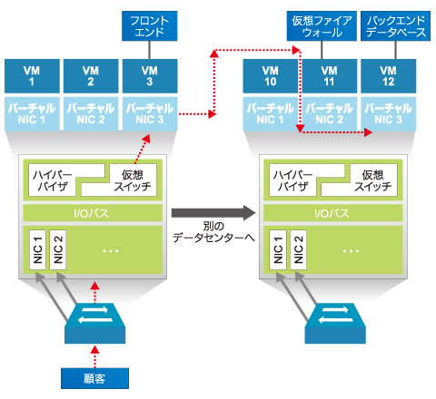 図2 仮想化されたセキュリティ機能のテスト