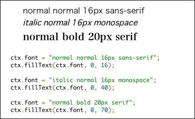 font属性の指定