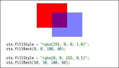 CSSカラーによる半透明描画