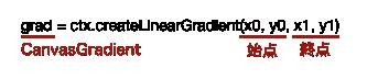 createLinearGradient()メソッド