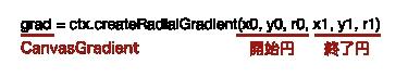 createRadialGradient()メソッド