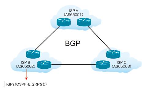 図1 BGP概要