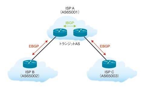 図2 BGPネイバー関係