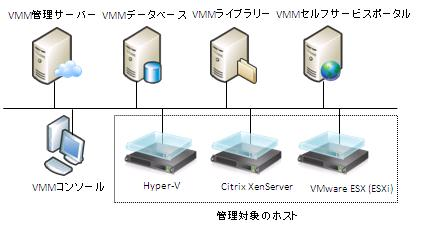 図1 VMMのシステム構成