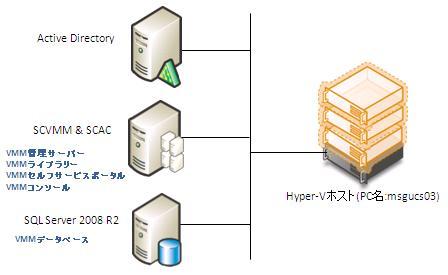 図2 検証環境システム構成