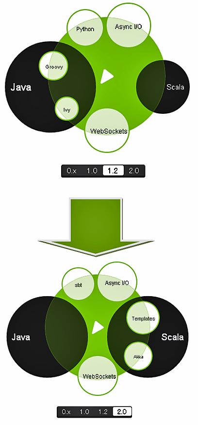図1 1系から2系のアーキテクチャの変遷