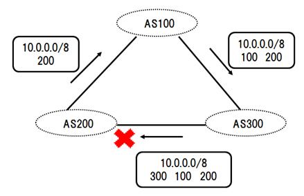 図1 AS_PATH