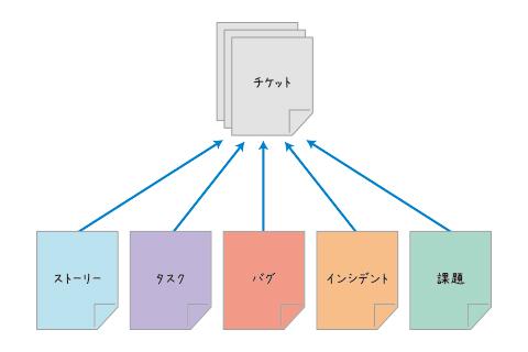 図2 チケットの概念