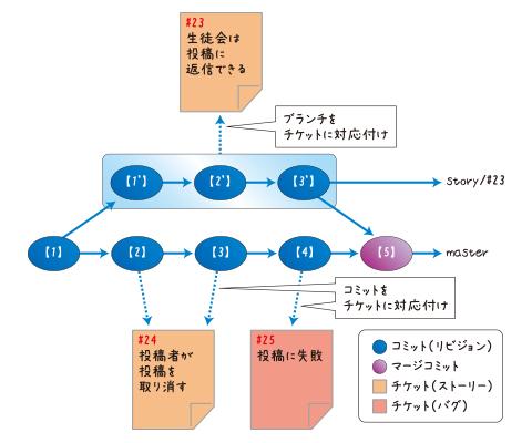 図3 コミット/ブランチとチケットの関連付け