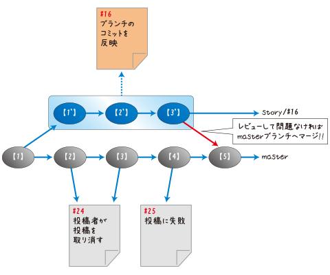 図11 ブランチのマージの概念図