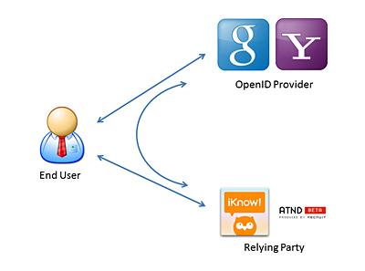 図1 OpenIDの登場人物
