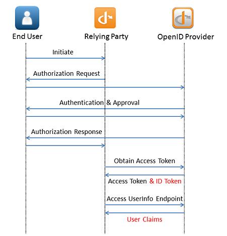 図1 RPはOAuth 2.0のリクエストを少し変更するだけで、OpenID Connectの機能を利用できる