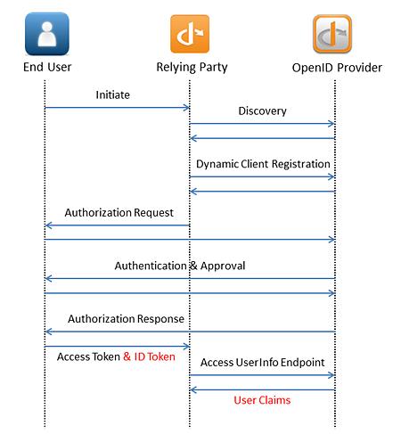 図2 モバイルアプリケーションのOpenID Connectシーケンス
