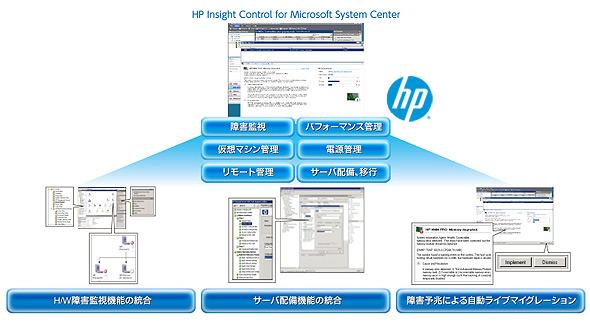 統合管理ツール「HP Insight Control 7.1」の特徴