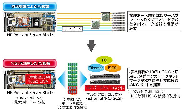 HP バーチャルコネクトによる柔軟性の向上