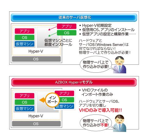 仮想化システムの新しい提供形態(従来のサーバ仮想化と「AZBOX Hyper-V モデル」の違い)