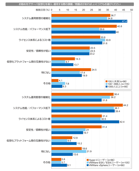 @IT読者調査レポート『Windows Server 2012 についてのアンケート』より「サーバ仮想化導入・運用時の課題」(左:規模別、右:プラットフォーム別)