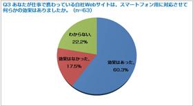 【Webマーケティング独自調査】企業Webサイトにおけるスマートフォンサイトの対応状況に関する調査