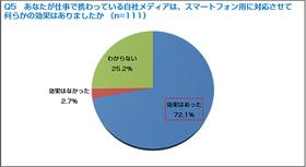 【第2回】企業Webサイトにおけるスマートフォンサイトの対応状況に関する調査
