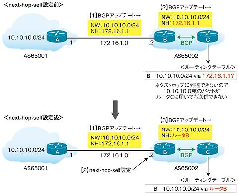図1 ネクストホップの到達性