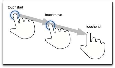 touchEvent.png