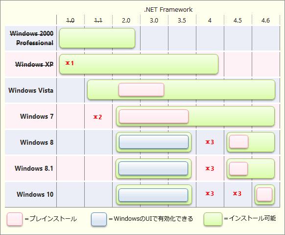 クライアントWindows OSにインストール可能な.NET Frameworkのバージョン