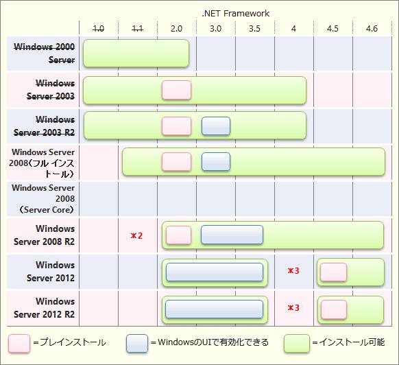 Windows Serverにインストール可能な.NET Frameworkのバージョン