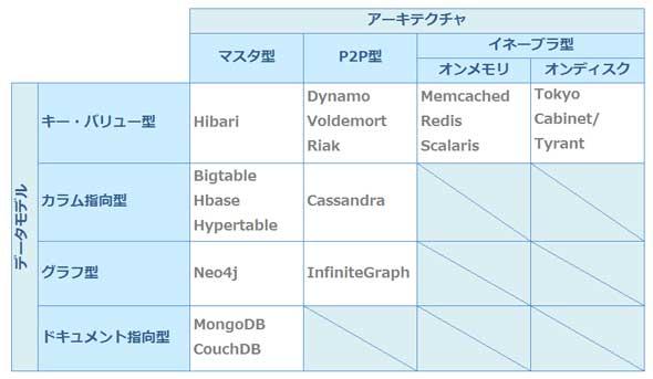 NoSQLデータベースの分類