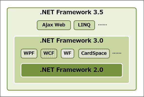 .NET Framework 2.0/3.0/3.5の関係