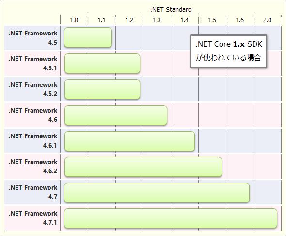 .NET Frameworkと.NET Standardの各バージョンの対応(.NET Core 1.x SDKが使われている場合)