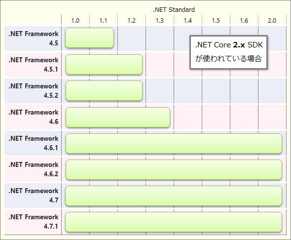 .NET Frameworkと.NET Standardの各バージョンの対応(.NET Core 2.x SDKが使われている場合)