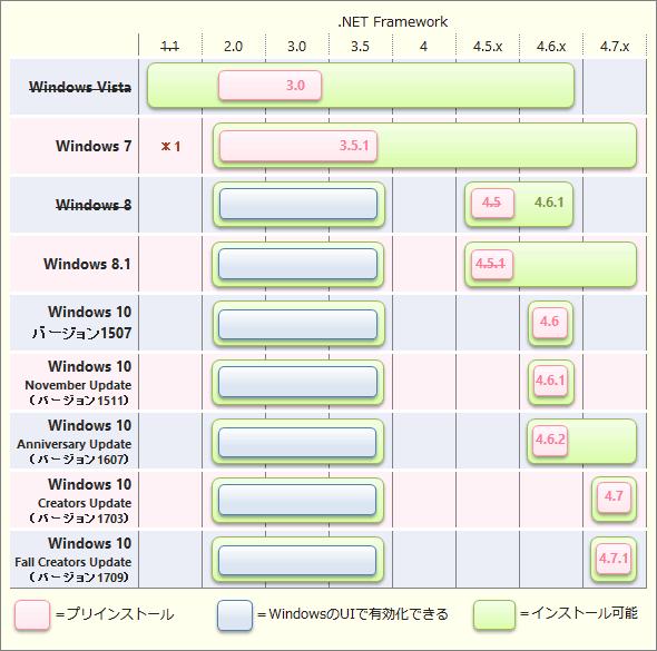 各クライアントWindows OSにインストール可能な.NET Frameworkの各バージョン