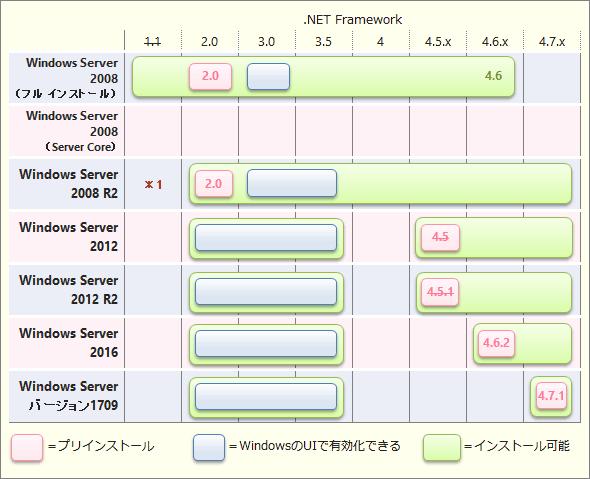 各Windows Serverにインストール可能な.NET Frameworkの各バージョン