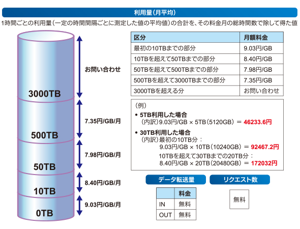 Cloud<sup>n</sup> Object Storageの料金イメージ