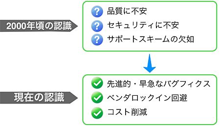 図1 OSS利用のリスク/メリットについての認識の変化