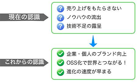 図2 自社コードをOSS化することについてのリスク/メリット認識の変化