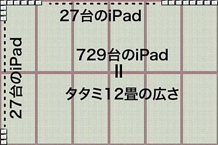 NoteAnytimeでは、iPadをタテ、ヨコ各27台、計729枚並べたのと同じ広さの仮想メモ用紙が利用可能