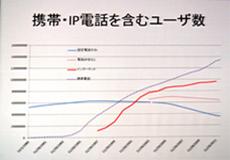 携帯電話、IP電話を含むユーザー数