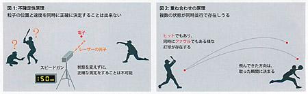 不確定性理論と重ね合わせの定理を野球にたとえて説明