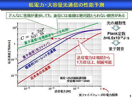 低電力・大容量光通信の性能予測